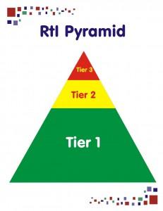 RtI Pyramid