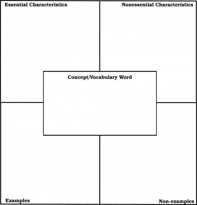 frayer model vocabulary building. sample. frayer vocab model ...