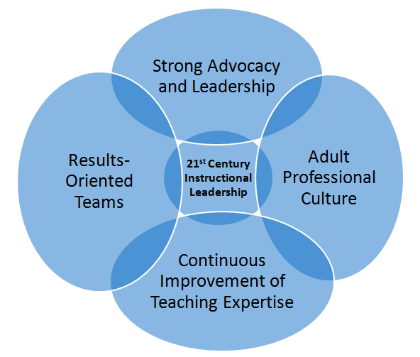 Baldanza Model of Instructional Leadership
